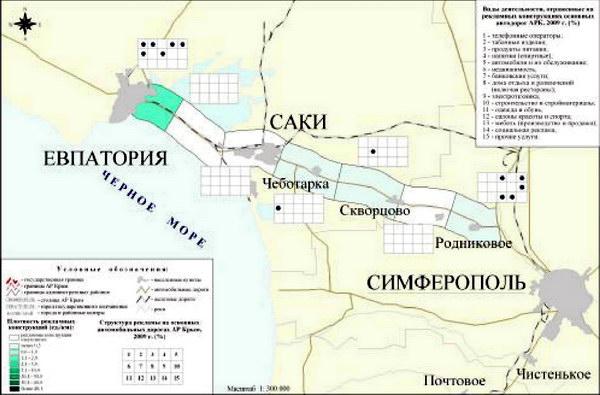 Основные характеристики рекламной продукции автотрассы Симферополь-Евпатория в 2009 г.