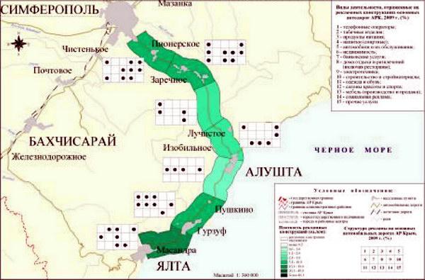 Основные характеристики рекламной продукции автотрассы Симферополь-Ялта в 2009 г.