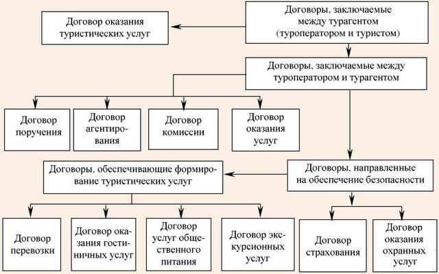 Система договоров в сфере туризма