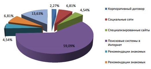 исследование маркетингового агентства BCGroup за 2011 год по городу Новосибирску