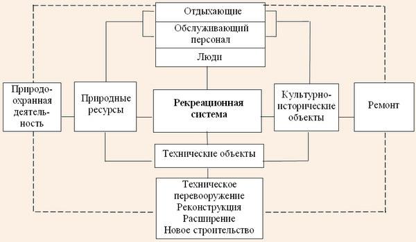 Функционирование и восстановление рекреационной системы