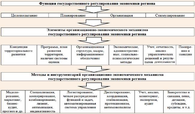 Механизм государственного регулирования экономики региона