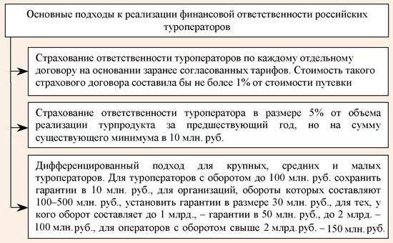 Основные подходы к реализации финансовой ответственности российских туроператоров