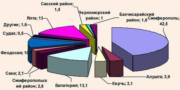 Региональная структура обслуживания туристов в АР Крым, 2008 г.