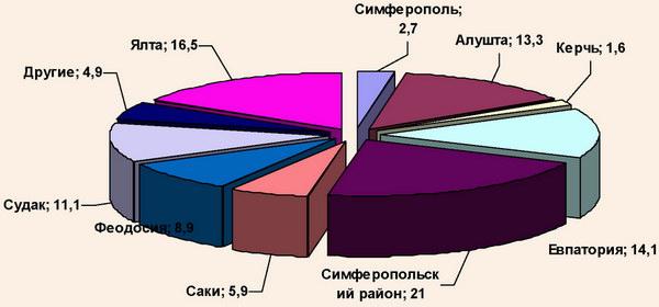 Региональная структура обслуживания экскурсантов в АР Крым, 2008 г.