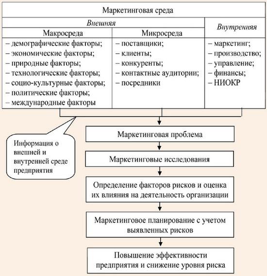 Малюнок 15 - вплив факторів на діяльність підприємств