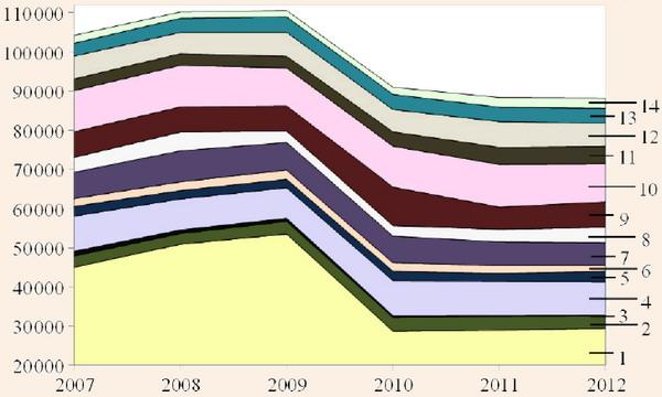 Динамика численности населения, занимающегося спортивным туризмом в регионах Приволжского Федерального округа