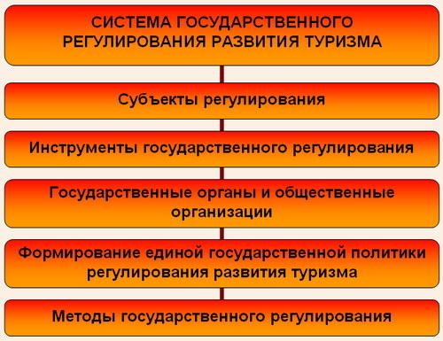 Система государственного регулирования развития туризма