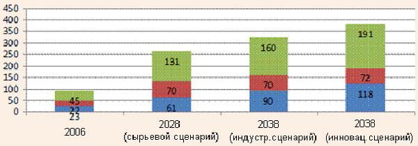 Прогноз количества туристических прибытий в регионы РФ