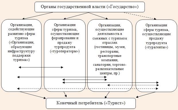Структура сферы туризма (институциональный подход)