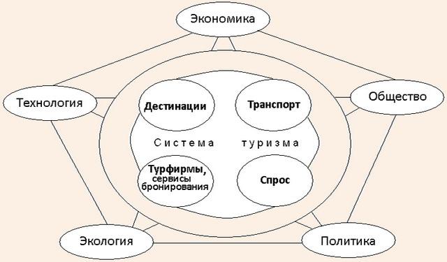 Система туризма по Т. Бигеру