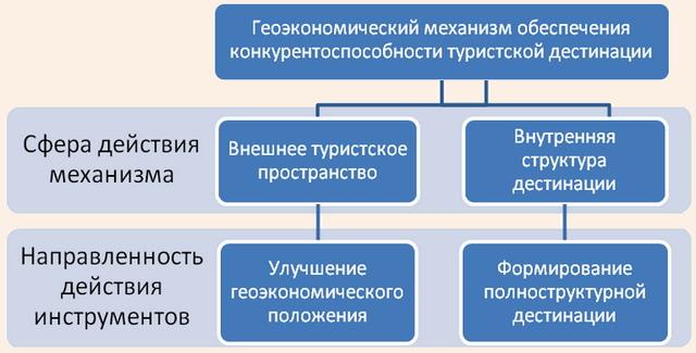 Геоэкономический механизм обеспечения конкурентоспособности дестинации