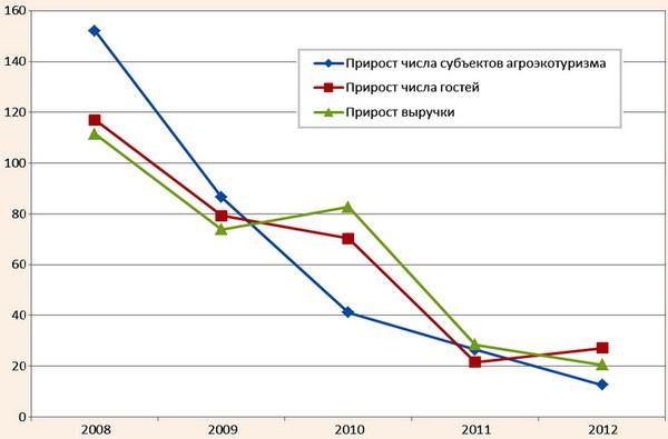 Ежегодный прирост показателей рынка агроэкотуризма в Беларуси