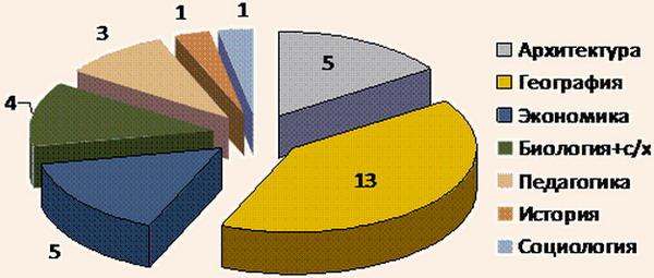 Структура защищенных диссертаций туристско-рекреационной направленности по областям научных знаний в период 1960-2010 годы