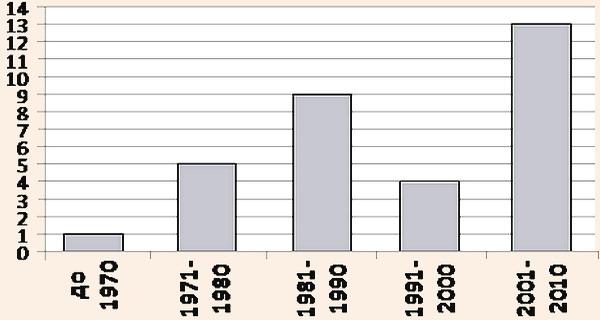Динамика числа защит диссертаций по проблемам туризма и рекреации
