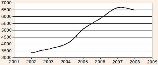 Количество турфирм на территории РФ