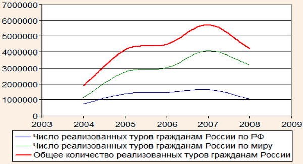 Количество проданных туров на территории РФ