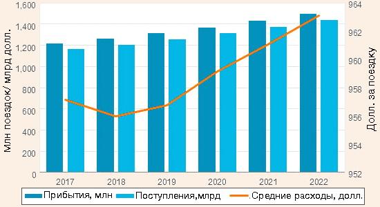 Число международных прибытий, денежные поступления и средние расходы в 2017-2022 гг.
