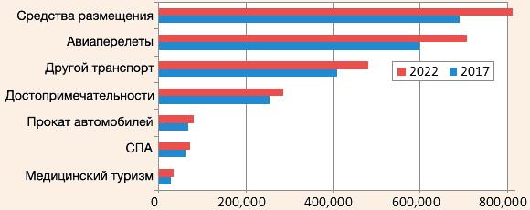 Объем продаж в сфере туризма, 2017-2022 гг.