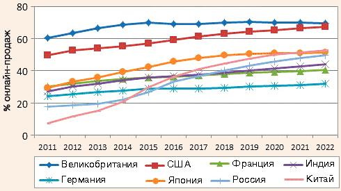 Процент онлайн-продаж турпродукта для ключевых рынков в 2011-2022 гг.