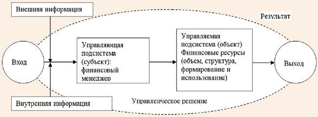 Система управления финансовыми ресурсами предприятия санаторно-курортного комплекса