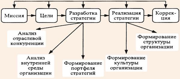 Основные этапы цикла стратегического антикризисного управления туристской фирмой