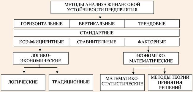 Основные методы анализа финансовой устойчивости предприятий