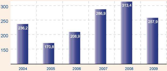 Количество иностарных туристов (г. Киев)