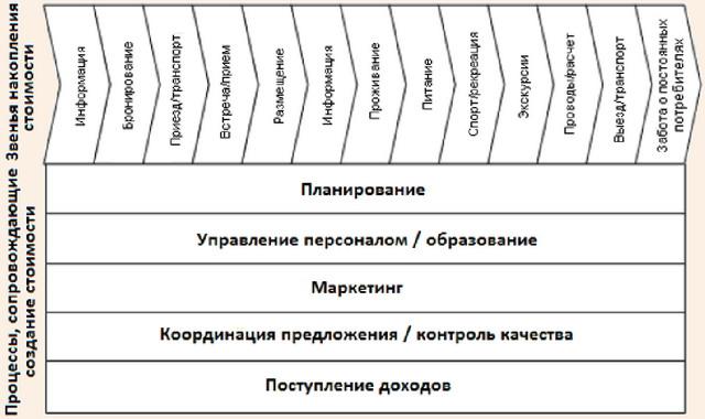 Развернутая модель накопления стоимости в туристском кластере
