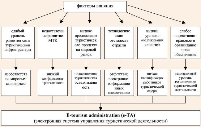 Взаимосвязь факторов влияния и проблем в туристической сфере