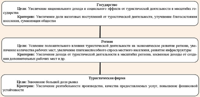 Цели и критерии эффективности на уровнях государства, региона и предприятия
