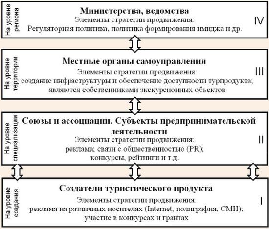 Иерархические уровни продвижения турпродукта