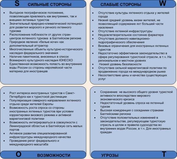 Платья Блузки Проблемы И Отрицательные Стороны В России