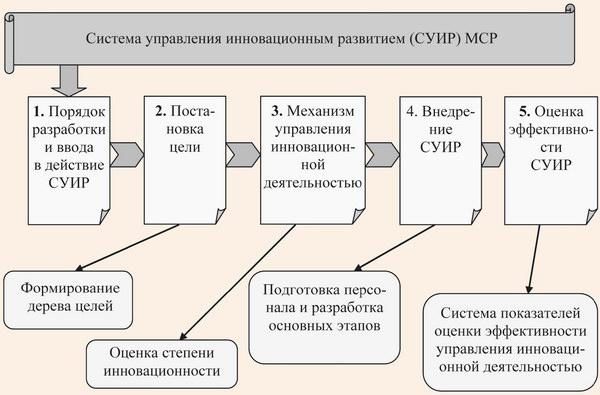 Система управления инновационным развитием МСР