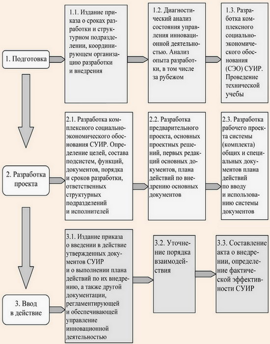 Порядок разработки и ввода в действие СУИР