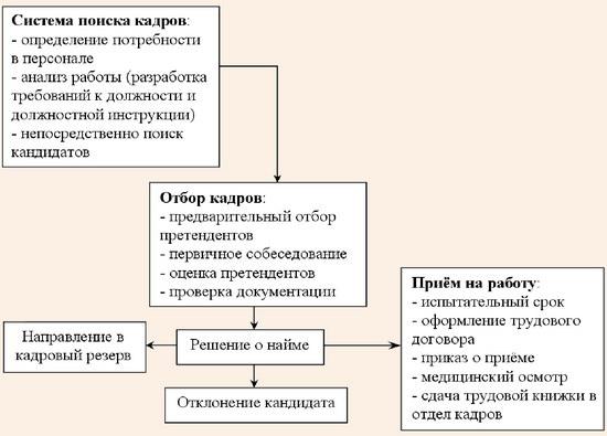 Схема процедуры подбора, отбора и найма персонала