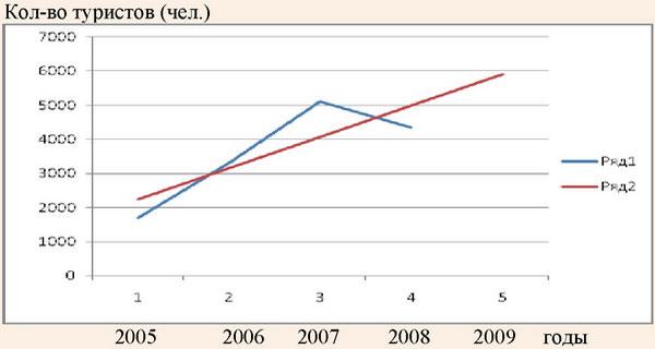 График зависимости эмпирической и теоретической линий распределения количества туристов в микропредприятиях в 2005-2009 годах