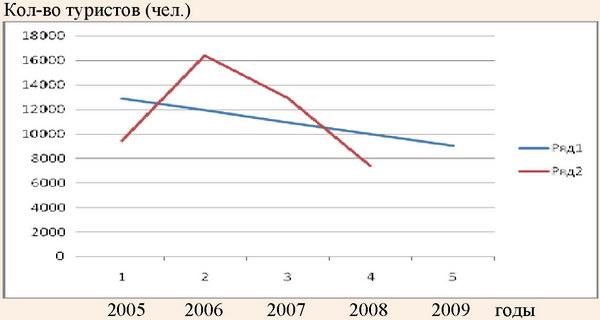 График зависимости эмпирической и теоретической линий регрессии распределения количества туристов по малым предприятиям в 2005-2009 годах