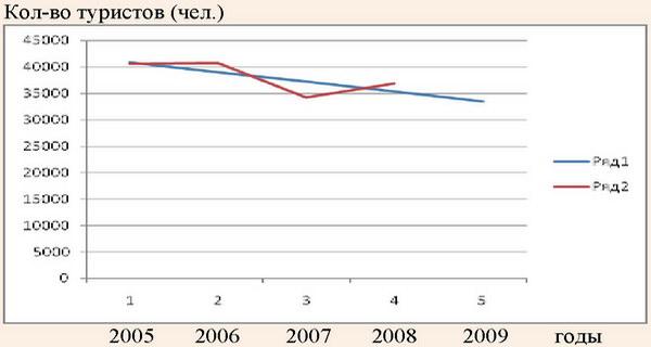 График зависимости эмпирической и теоретической линий распределения количества туристов по средним предприятиям в 2005-2009 годах