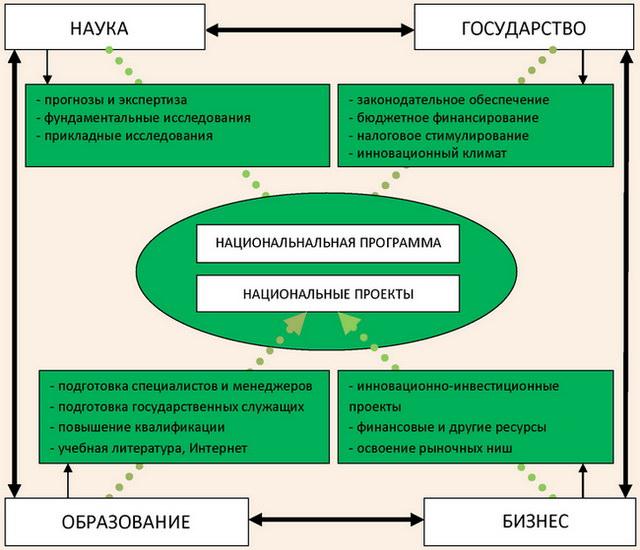 Инновационное партнерство науки, образования, государства и бизнеса
