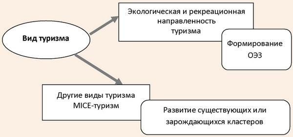 Методический подход к формированию основных форм партнерства в туризме