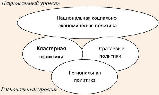 Взаимосвязь кластерной политики с другими направлениями стратегического развития