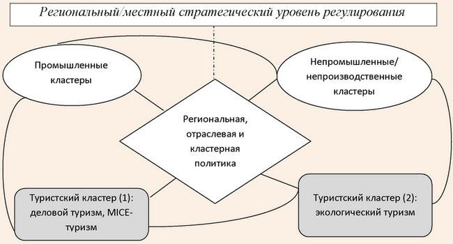 Модель создания туристских кластеров в регионе