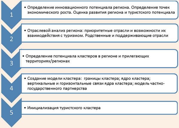 Алгоритм организации туристских кластеров
