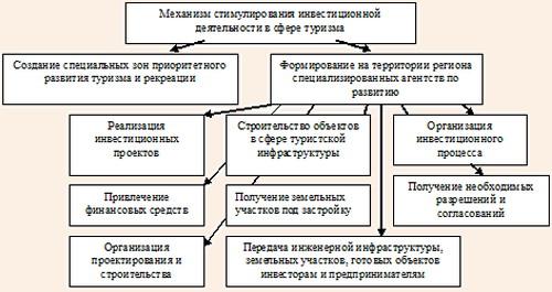 Механизм дополнительного стимулирования инвестиционной деятельности