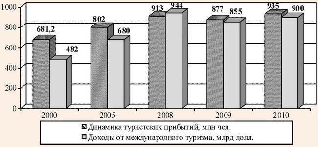 Динамика туристских прибытий и поступлений от международного туризма в мировой экономике в 2000-2010 гг.