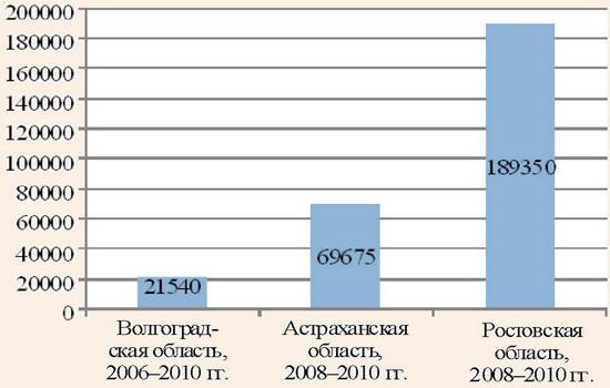 Объем финансирования развития туризма в регионах из бюджетных средств