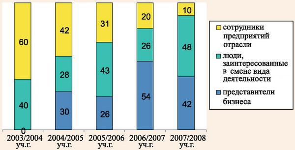 Структура слушателей программы профессиональной переподготовки «Менеджмент индустрии туризма и гостеприимства» в ИТиГ за период с 2003-2007 гг.