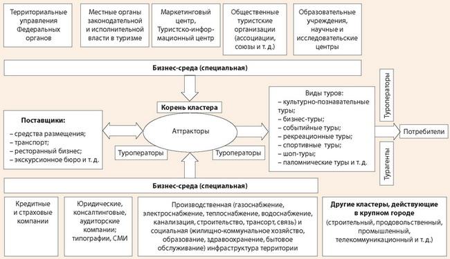 Концептуальная схема управления развитием туристской сферы в рамках туристско-рекреационного кластера
