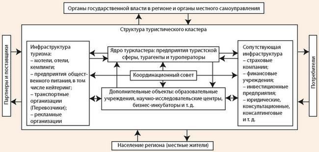 Модель туристского кластера в монорегионе